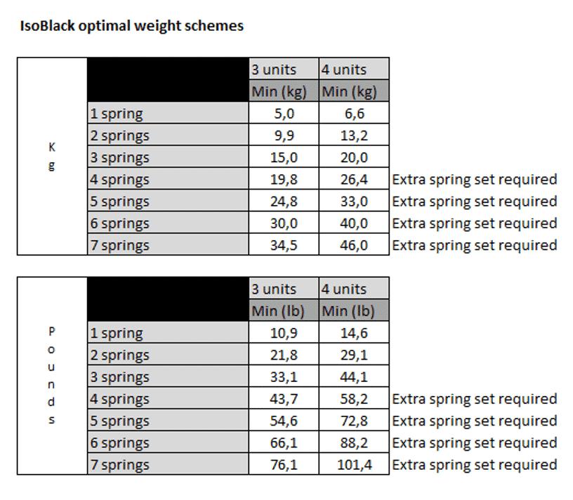 Isoblack Weight Schemes